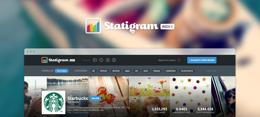 Statigram Index