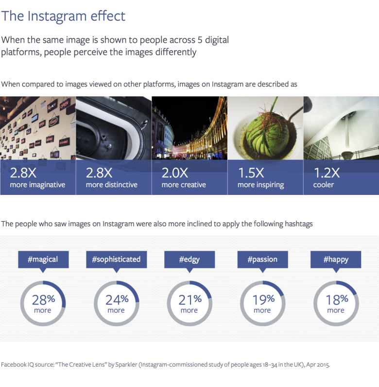 Instagram is changing the way people see the world