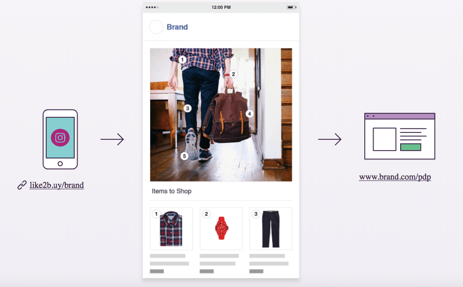Like2Buy is the best Instagram tool for making your feed shoppable