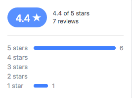 Facebook KPIs: star ratings