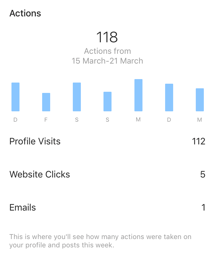 Profile visits in Instagram Insights