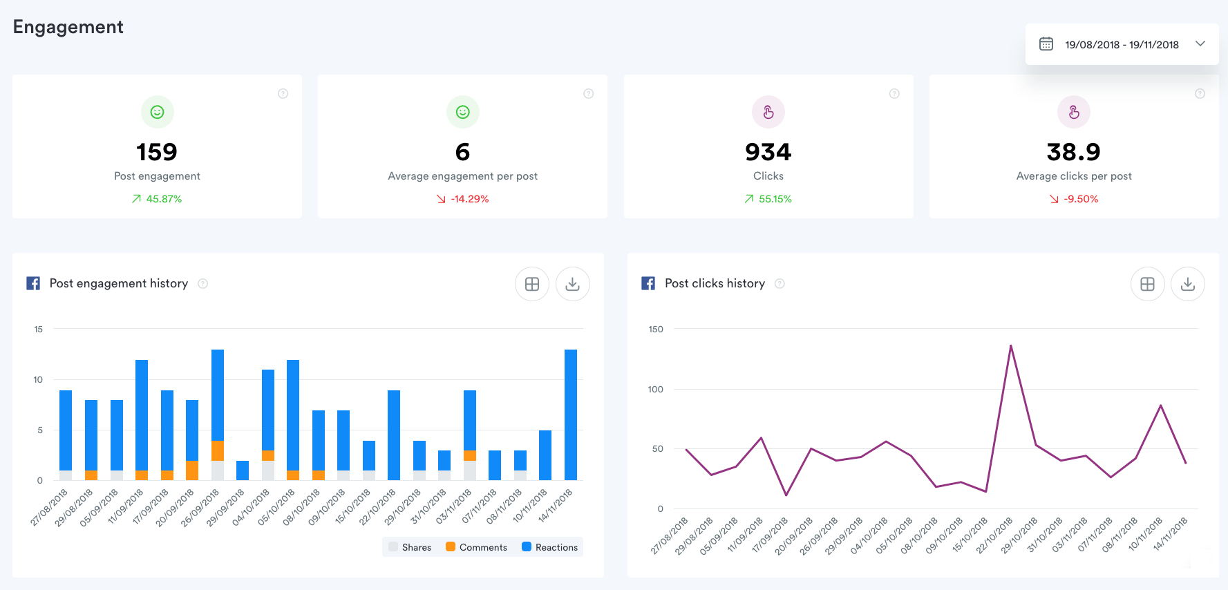 Facebook analytics from Iconosquare
