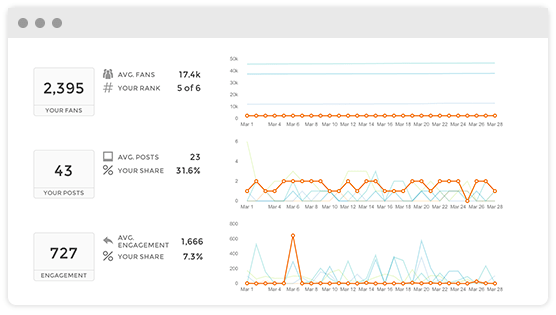 Facebook analytics tools Union Metrics