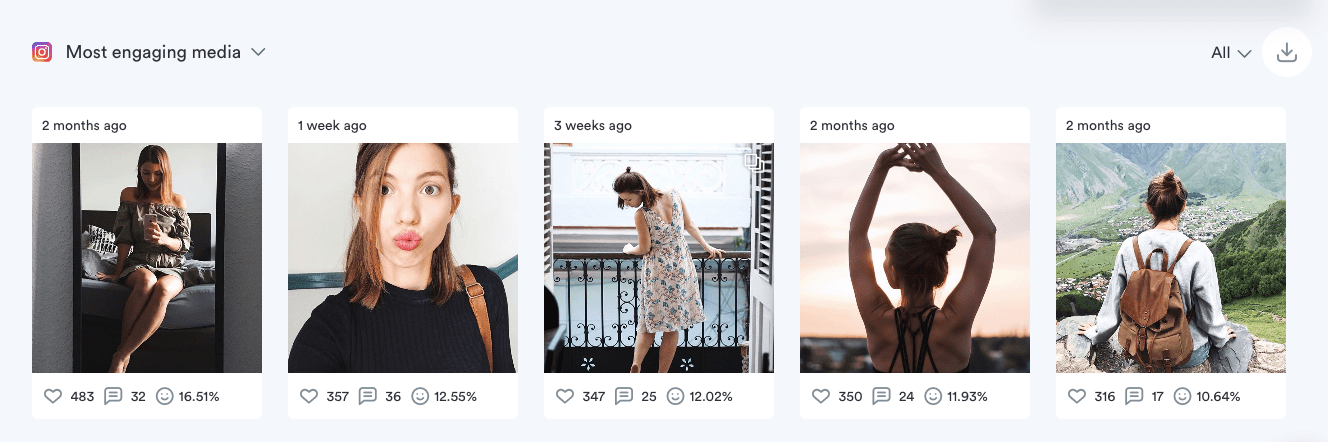 Most engaging media on Instagram