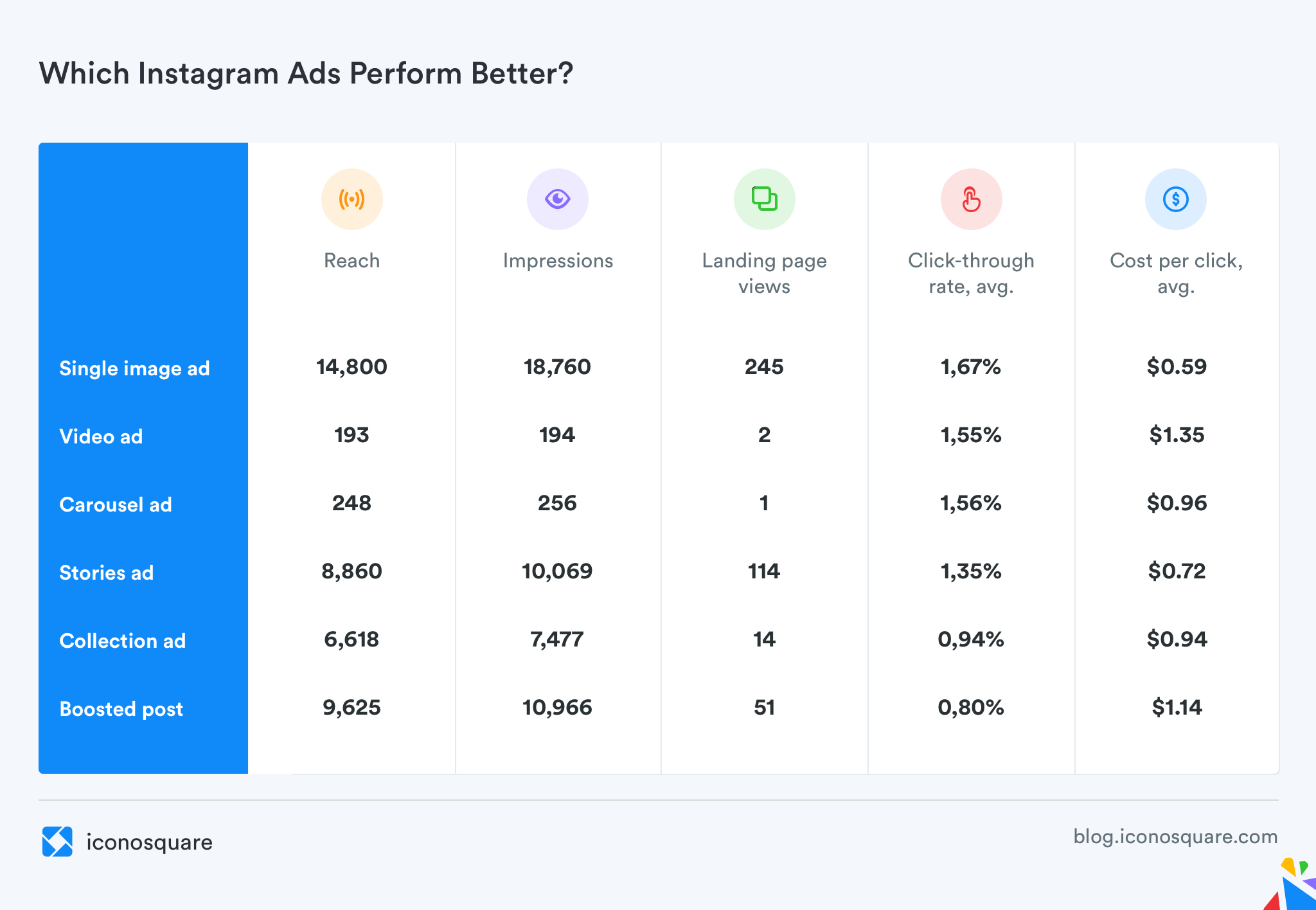Which Instagram ads are better